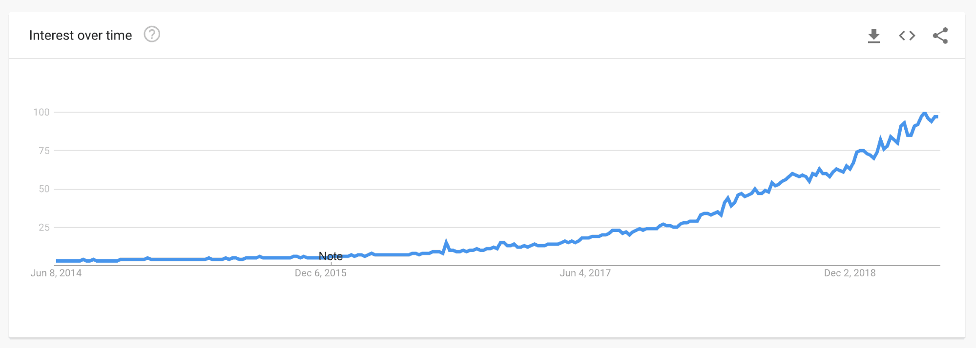 CBD on Google Trends