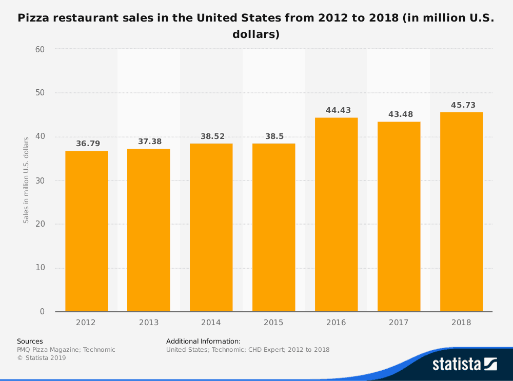 pizza restaurant sales in the USA